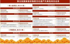 第五批国家级非遗代表性项目名单公示 山西14项上榜